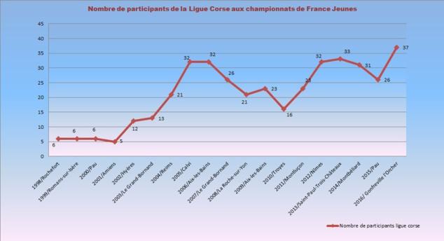 Analyse de la progression de la Ligue Corse aux championnats de France Jeunes