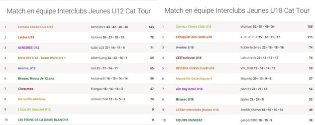 Le classement de nos U18 et U12 lors de cette 3e journée du mercredi 27 mai