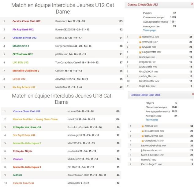 Le classement de nos U18 et U12 lors de cette 4e journée du mercredi 3 juin
