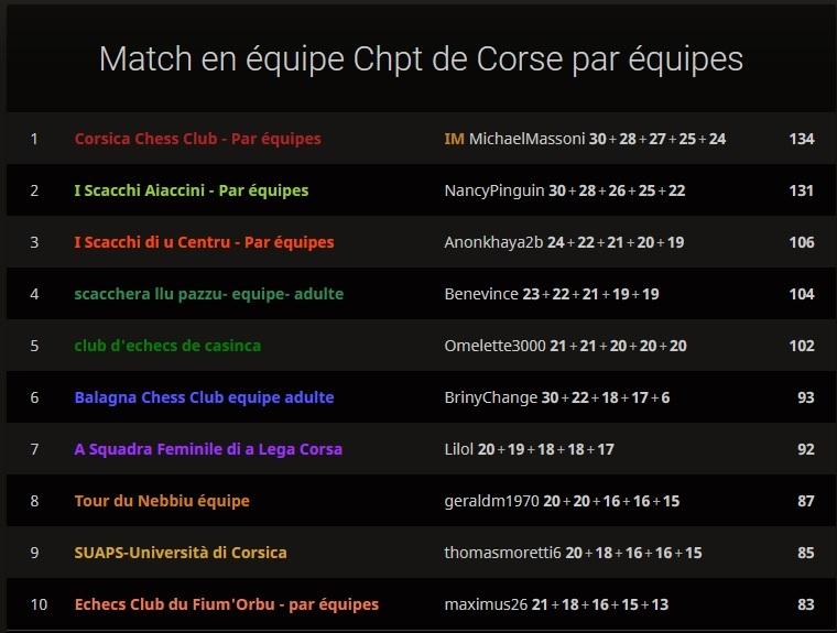 Immense succès de la première édition des championnats de Corse par équipe en ligne !