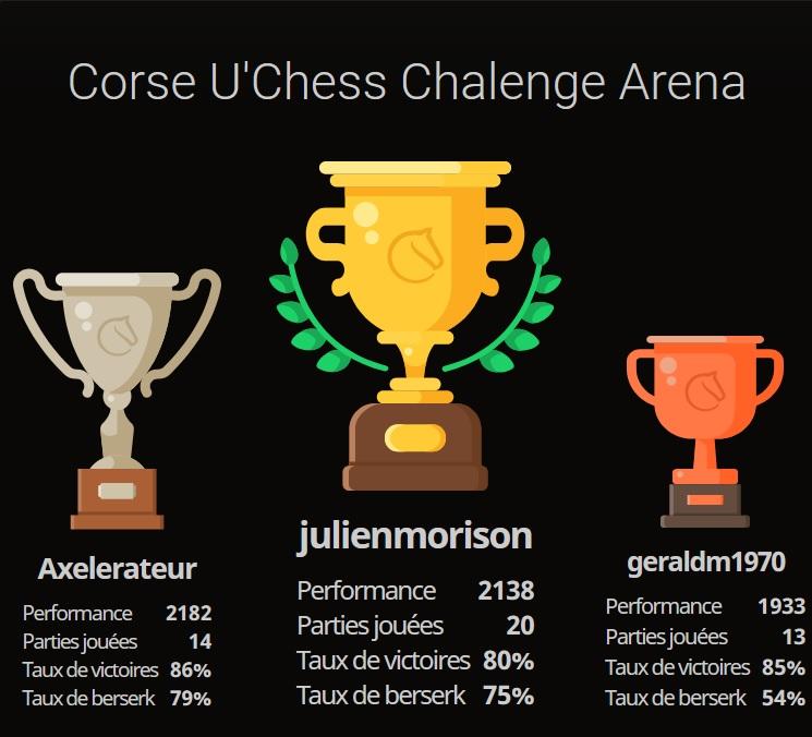 Championnat de France d'échecs universitaire : 1ere phase, le U'Chess Challenge en Corse