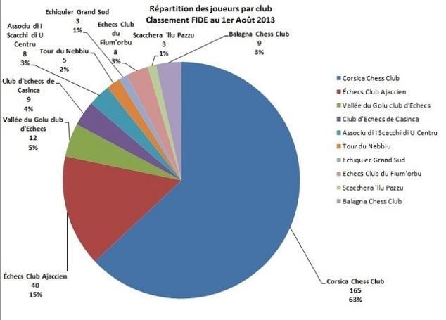 Analyse globale du classement ELO FIDE d'Août