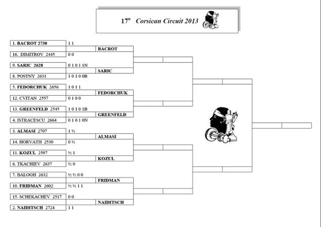 Corsican Circuit / Jour 2 - Blitz Coca-Cola et 8e de finale Corsican Circuit