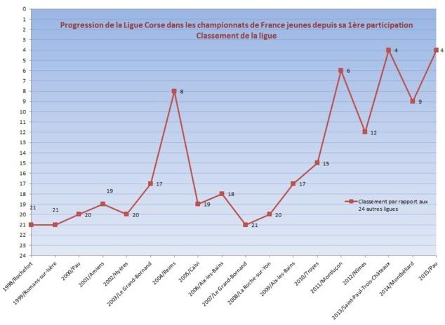Analyse des participations de la Ligue Corse aux championnats de France Jeunes