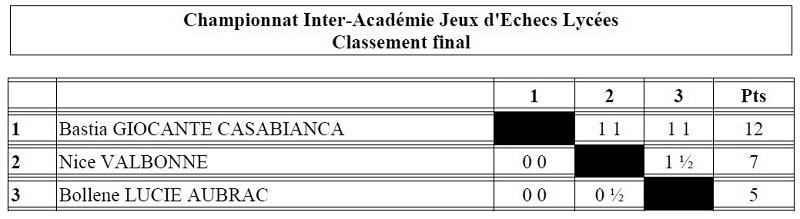 Le lycée Giocante de Casabianca champion inter-académique !