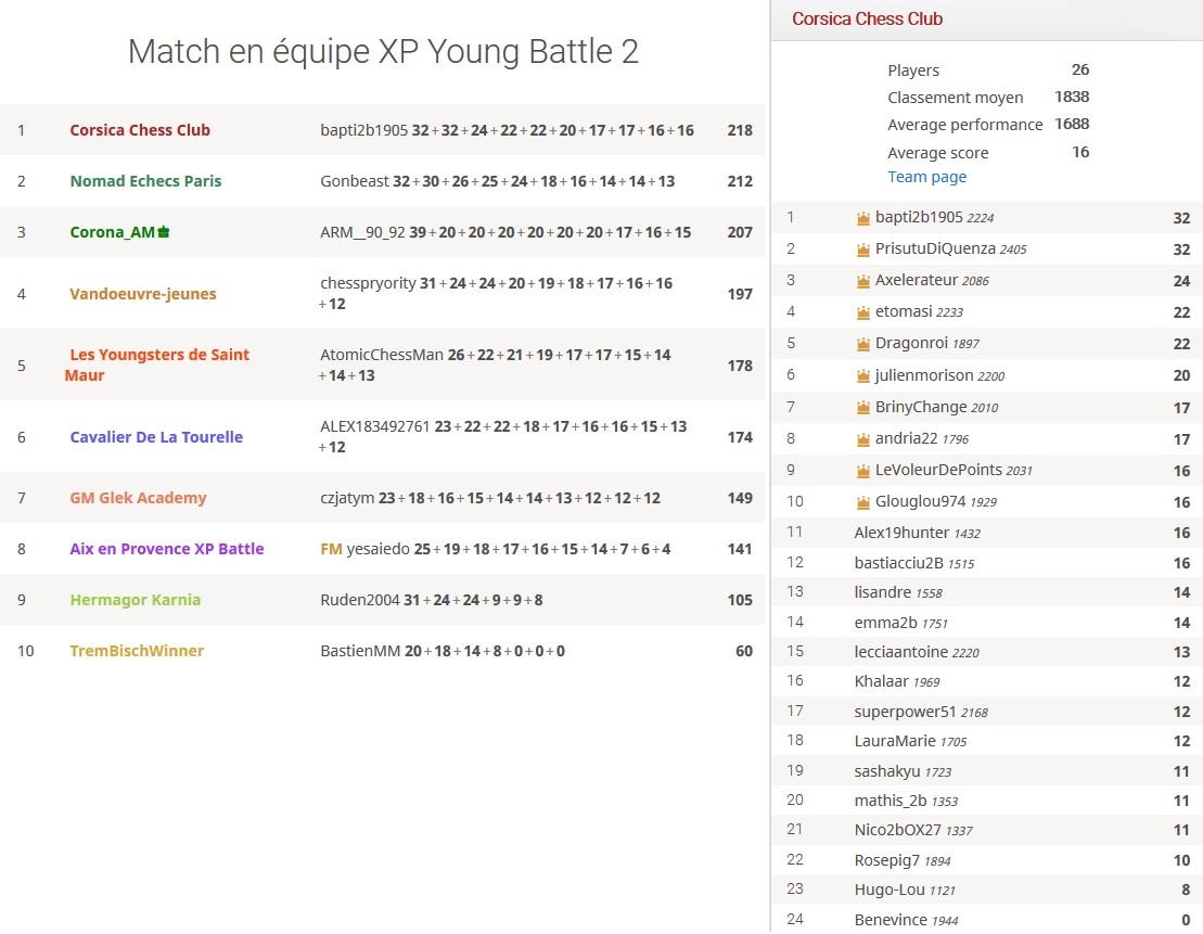 4e XP Young Battle Chess : Victoire du Corsica Chess Club !